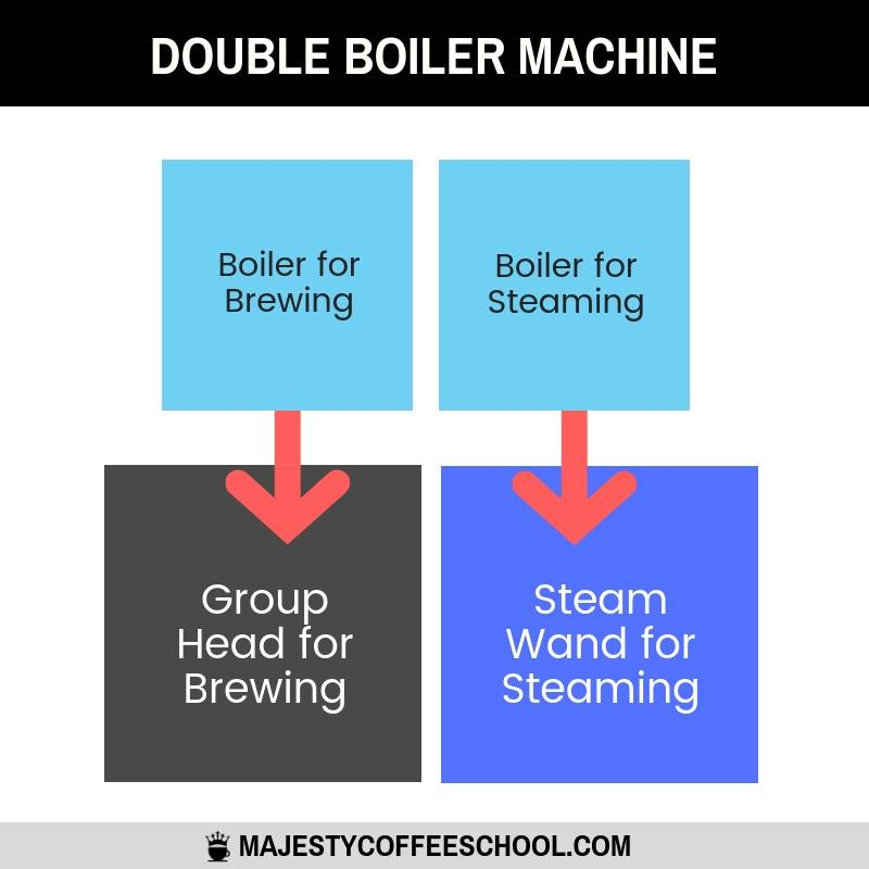 double boiler espresso machine - how it works