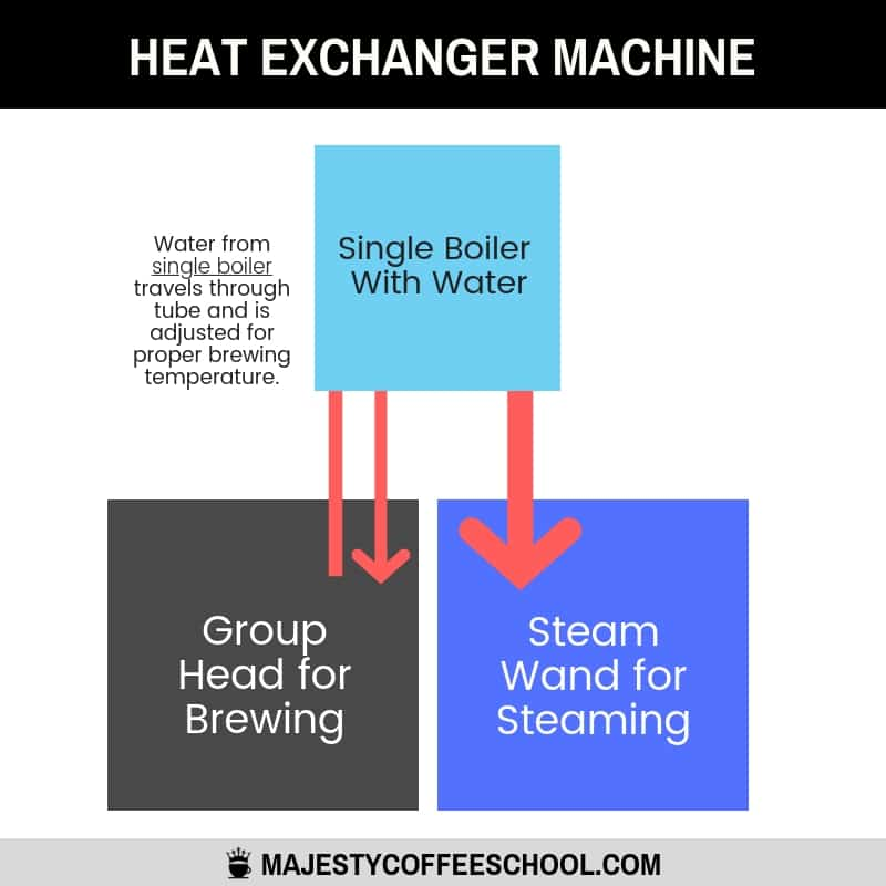 heat exchanger espresso machine - how it works