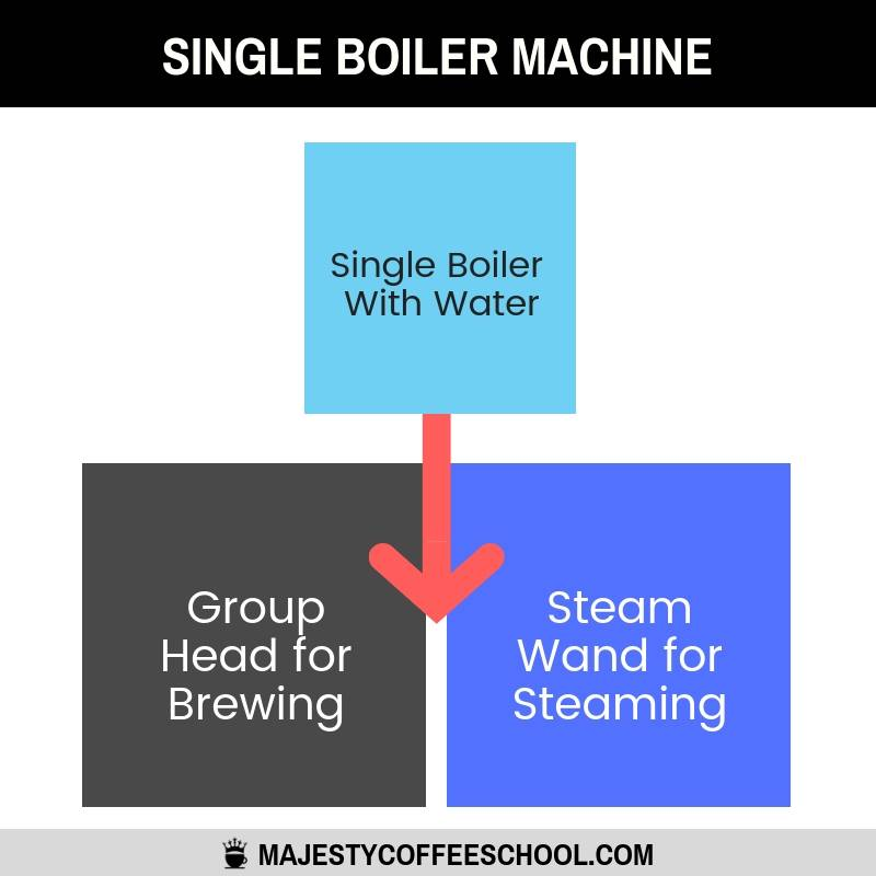 single boiler espresso machine - how it works